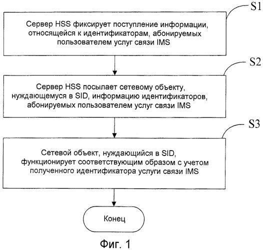 Способ, система и устройство для использования идентификаторов услуг связи ims в системе связи
