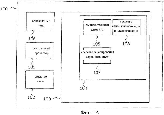 Способ и устройство для надежной аутентификации