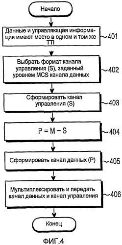 Способ и устройство для передачи/приема данных и управляющей информации через восходящую линию связи в системе беспроводной связи