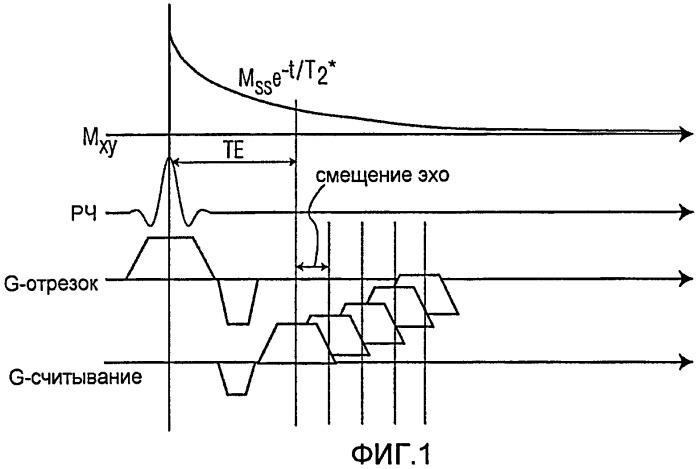 Системы и методы измерения клеток, использующие ультракороткую т2*-релаксометрию