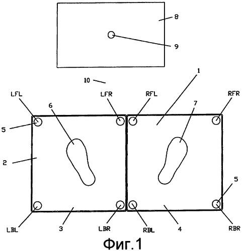 Измерение и анализ связанных со ступнями сил в ходе замаха при игре в гольф