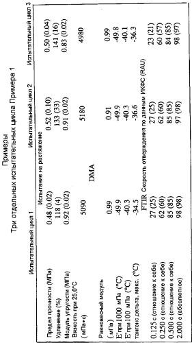Отверждаемое излучением первичное покрытие d 1368 cr для оптического волокна