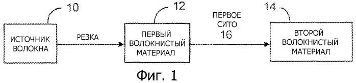 Способ получения топлива из модифицированного волокнистого материала (варианты) и способ уплотнения волокнистой композиции, используемой для получения топлива