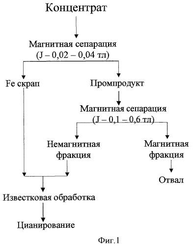 Способ переработки золотосодержащих сульфидных концентратов (варианты)