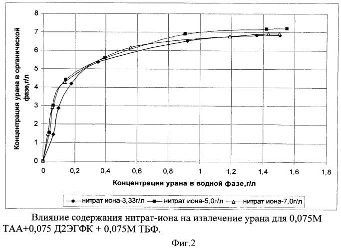 Способ переработки урановых руд