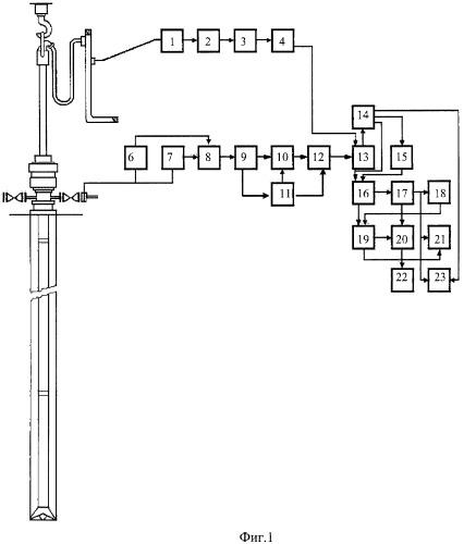 Способ контроля за газонефтепроявлением в скважине и устройство для его осуществления
