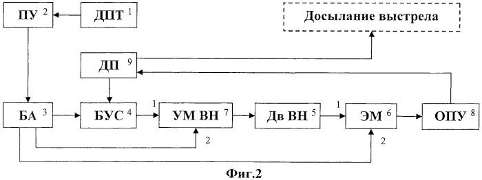 Способ заряжания орудия - пусковой установки и система для его реализации (варианты)