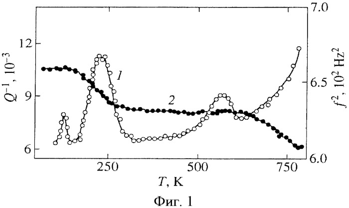 Способ измерения параметров свободно затухающих колебаний крутильного маятника