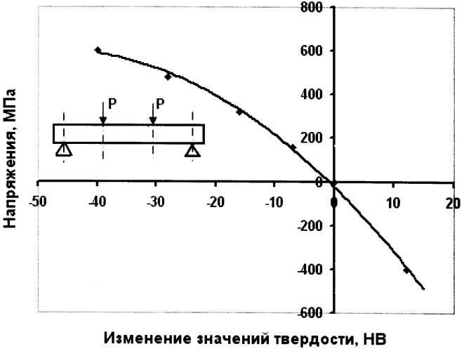 Способ определения остаточных напряжений по характеристикам твердости материала