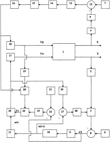 Интеллектуальная система управления сложными организованными объектами