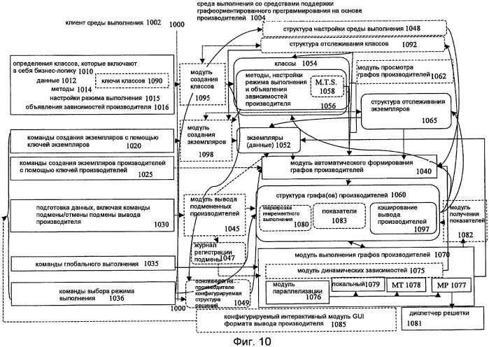 Параллелизация и инструментальные средства в инфраструктуре графоориентированного программирования на основе производителей