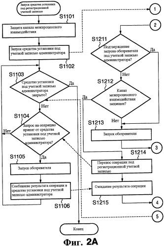 Способ и программа обработки информации