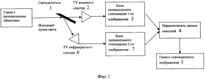 Способ совмещения изображений, полученных с помощью различных фотодатчиков, и устройство для его реализации