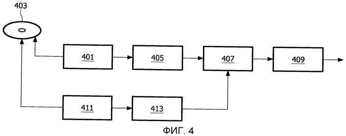 Устройство чтения оптического диска и способ его работы
