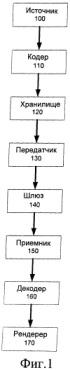 Система и способ указания взаимосвязей треков в мультимедийном файле