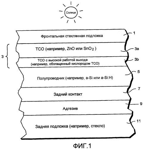 Фронтальный контакт с тсо с высокой работой выхода для применения в фотоэлектрическом устройстве и способ его получения