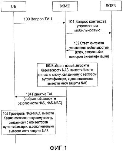 Способ, система и устройство для согласования возможностей безопасности при перемещении терминала