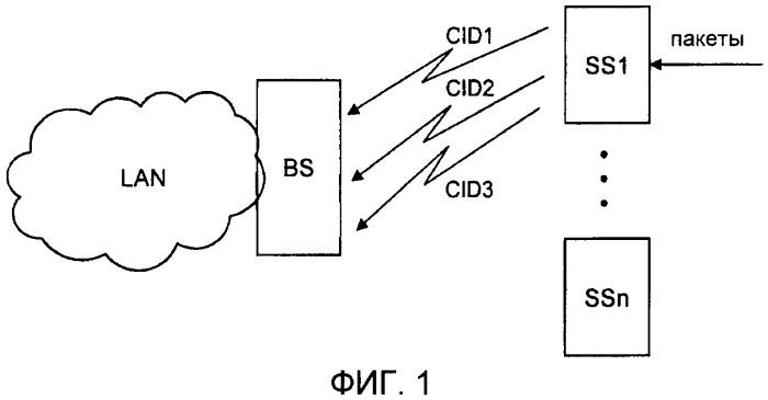 Метод классификации пакетов на основе типа протокола и приоритетов