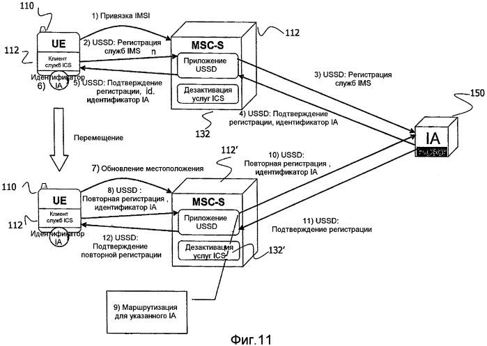 Способы, устройства и компьютерные программные продукты для маршрутизации вызова из домена с коммутацией каналов в унифицированный служебный домен