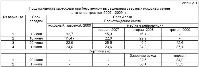 Способ возделывания картофеля летними посадками на орошаемых землях в условиях юга россии, преимущественно для зон с рискованным земледелием