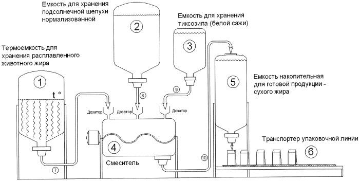 Способ производства сухих жиров и комплекс для его осуществления (варианты)