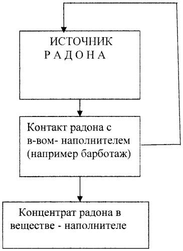 Способ получения радоносодержащего концентрата и устройство для его осуществления
