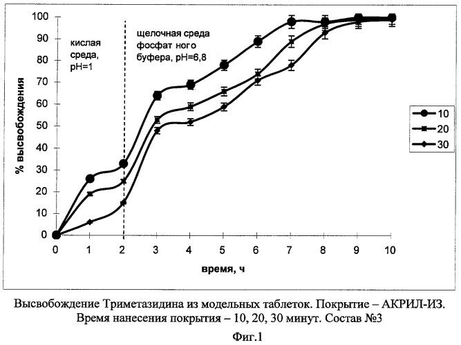 Пролонгированная фармацевтическая композиция, лекарственная форма и способ ее изготовления (варианты)