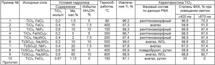 Способ получения фотокаталитического нанокомпозита, содержащего диоксид титана