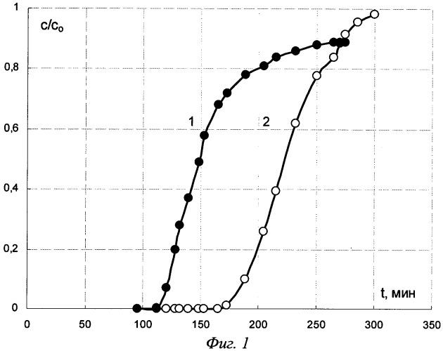 Способ ионообменного разделения метионина и глицина