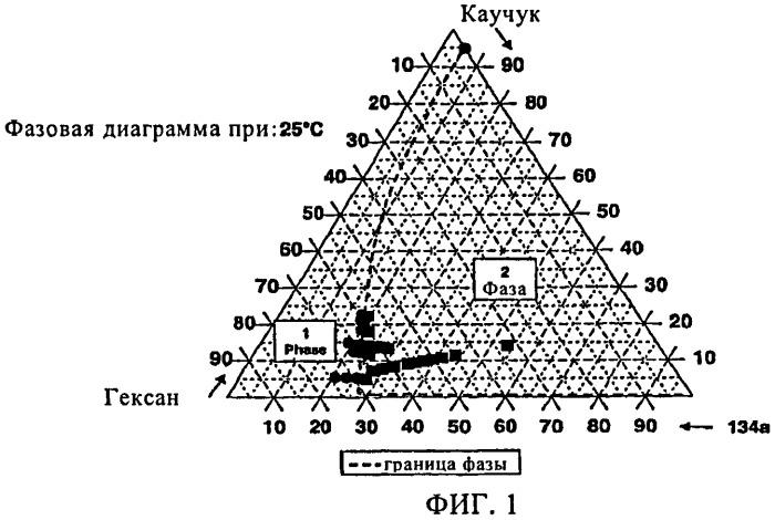 Способ разделения фаз с использованием фторуглеводорода