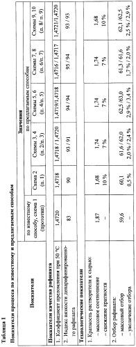 Способ селективной очистки нефтяных масляных фракций (варианты)