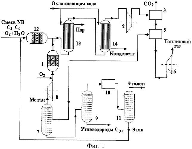 Способ химической переработки
