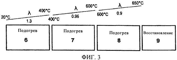 Способ термообработки полосовой стали в печи непрерывного действия с кислородотопливными горелками