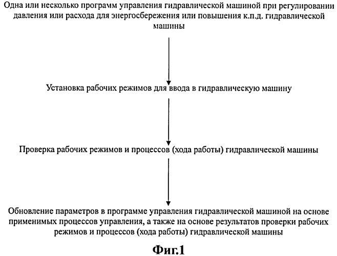 Способ управления энергосбережением или повышением скорости для гидравлической машины (варианты)