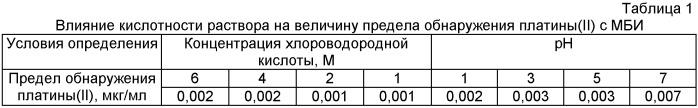 Способ определения платины (ii)