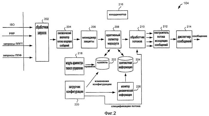 Адаптивный шлюз для переключения транзакций и данных на ненадежных сетях, используя основанные на контексте правила