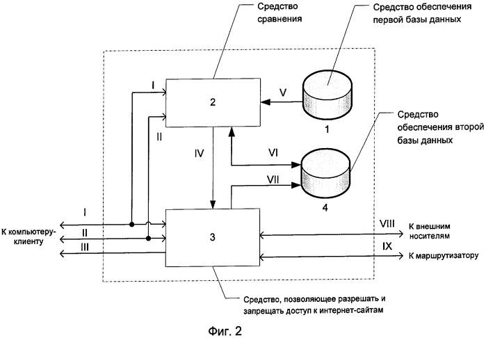 Способ управления доступом к информационным ресурсам компьютерных сетей различных уровней конфиденциальности и устройство, его реализующее