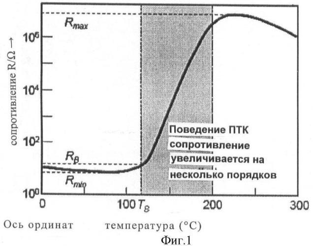 Анодный активный материал ядерно-оболочечного типа для литиевых вторичных батарей, способ приготовления этого материала и литиевые вторичные батареи, содержащие этот материал