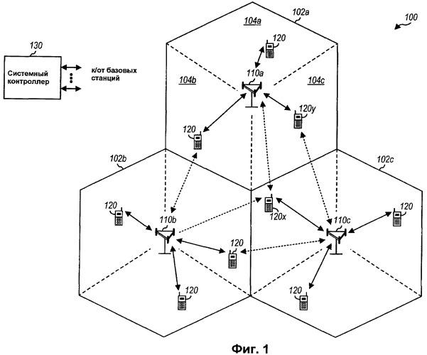 Основанное на чередовании балансирование канала управления в сети беспроводной связи