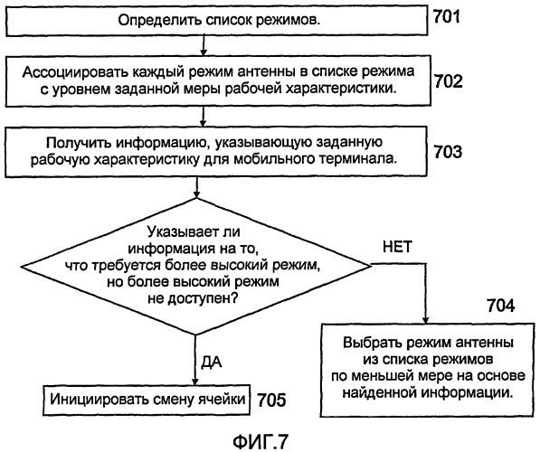 Способ и система для выбора режима антенны в сети мобильной связи