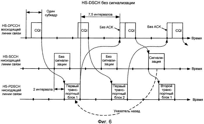 Способ и устройство для передачи пакетных данных с небольшим объемом служебной информации и управления режимом приема