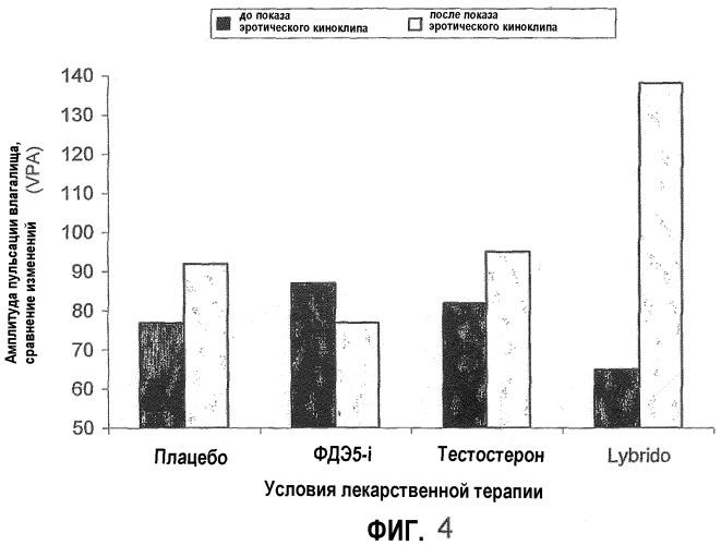 Фармацевтические композиции и их применение в лечении женской сексуальной дисфункции