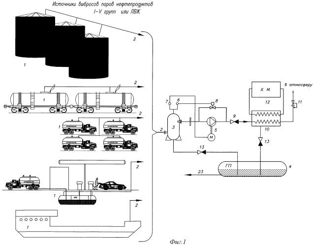 Адаптирующаяся установка улавливания паров углеводородов и легкокипящих жидкостей из резервуаров при их хранении или перевалке