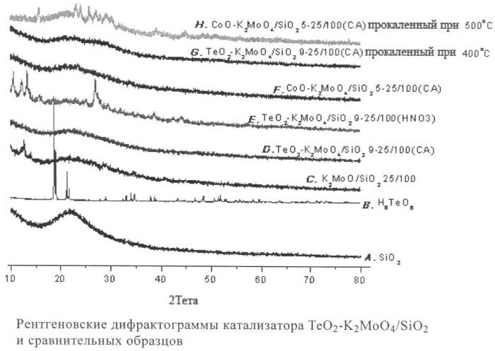 Молибденсодержащий катализатор, способ его получения и способ получения метилмеркаптана