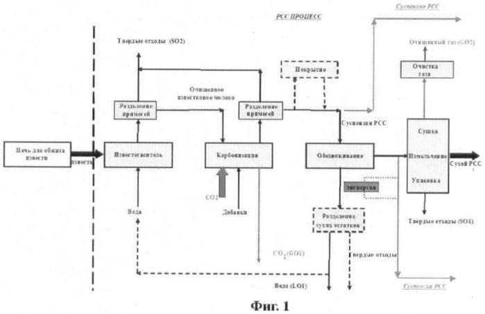 Способ получения осажденного карбоната кальция, способ для повышения содержания сухого вещества продукта осажденного карбоната кальция и реакторная система для производства осажденного карбоната кальция