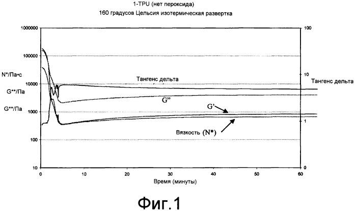 Сшиваемые термопластичные полиуретаны