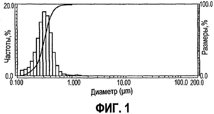Способы и устройства для непрерывного получения полимерных дисперсий
