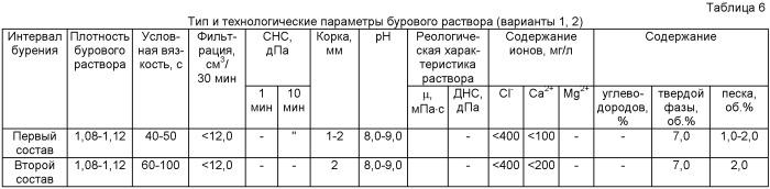 Буровой раствор для бурения вертикальных скважин (варианты)
