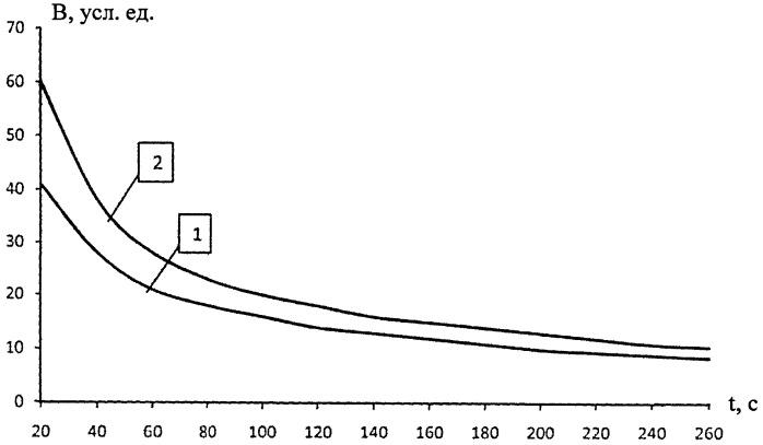 Способ определения примесных газов в атмосферном воздухе