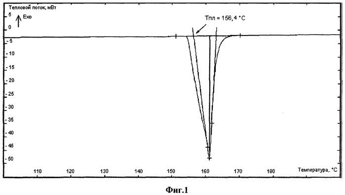 Способ контроля технологии изготовления термоиндикаторного материала